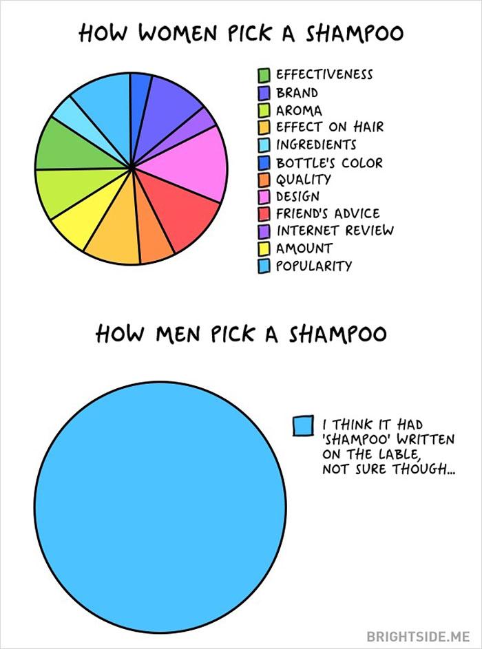 men-women-differences-comic-bright-side-18__700