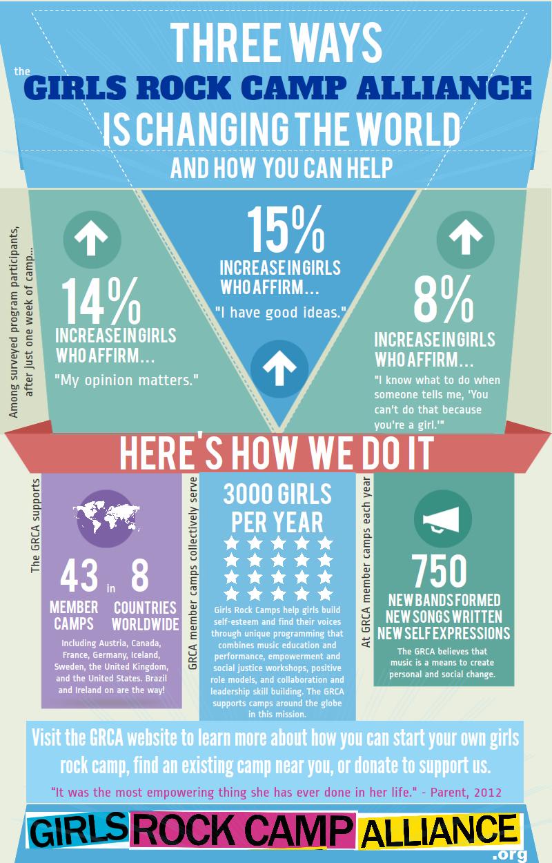 Wykres pokazujący jak Girls Rock Camp Alliance zmienia świat i może pomóc innym