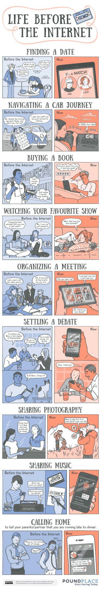 Era przed internetem vs era po internecie