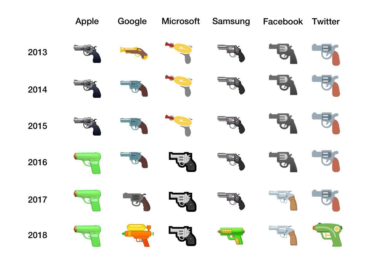 Różne rodzaje emoji z bronia
