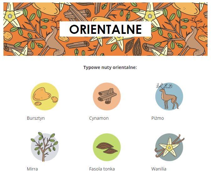 infografika przedstawiająca gatunki perfum
