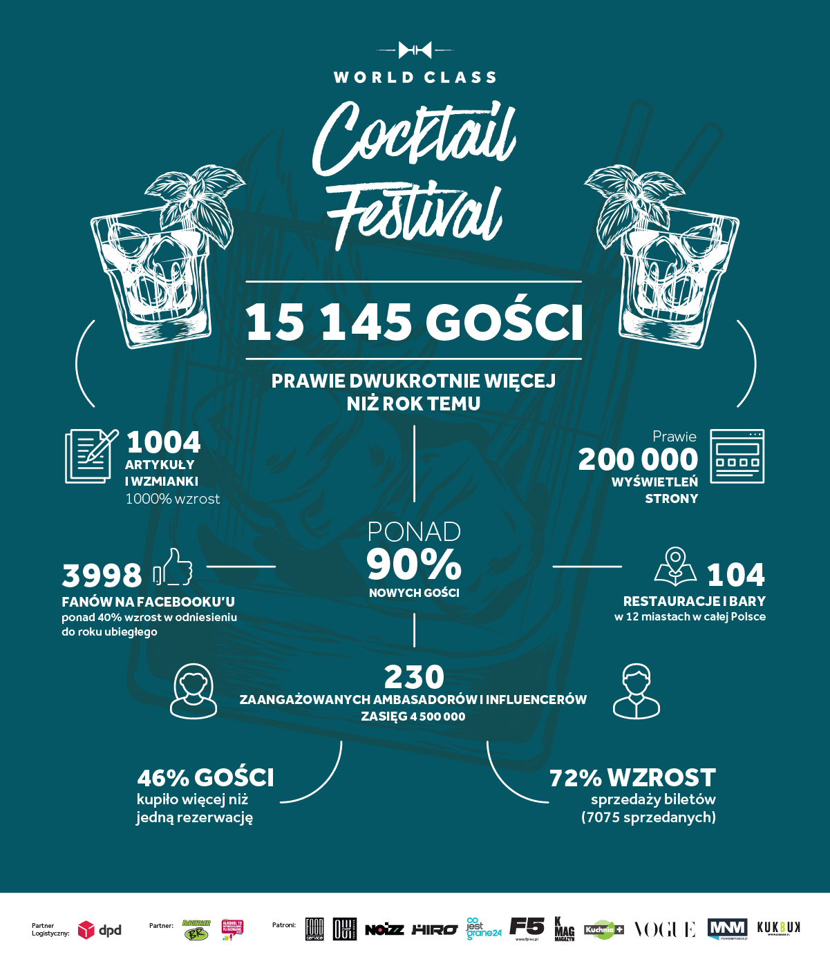 Infografika z ostatniej edycji World Class Cocktail Festival